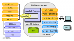 EIS Directory Manager